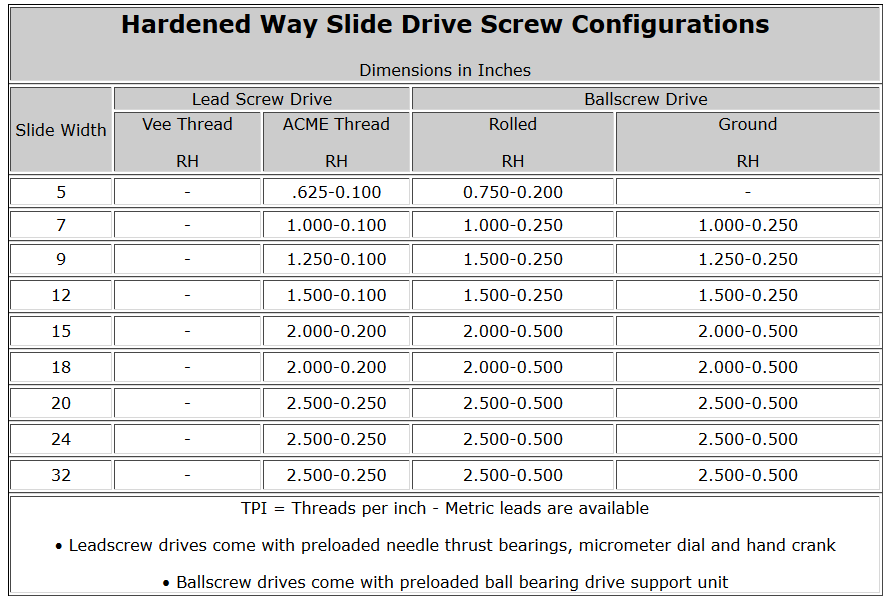 Hardened Way Slide Drive Screw Configurations