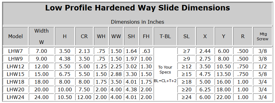 Low Profile Hardened Way Slide Dimensions