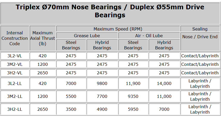 Triplex Ø70mm Nose Bearings - Duplex Ø55mm Drive Bearings