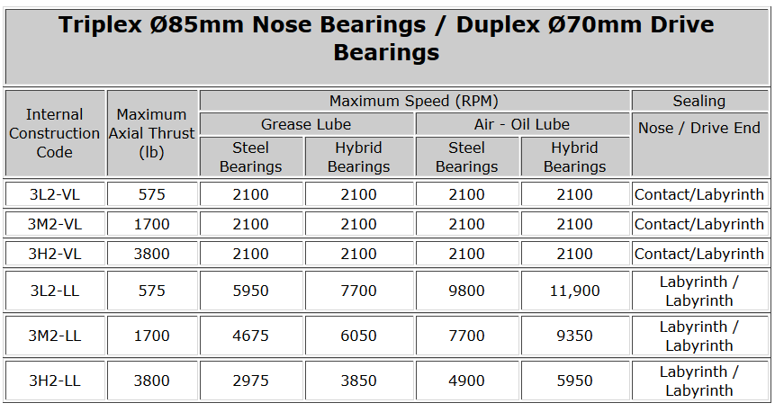 Triplex Ø85mm Nose Bearings - Duplex Ø70mm Drive Bearings
