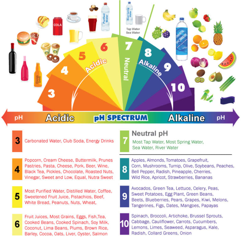 Alkaline  Acidic Foods Chart The pH Spectrum - mindbodygreen - ph chart