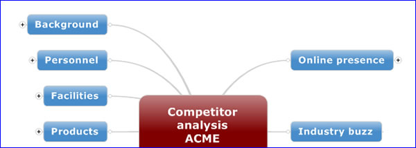 How to create a mind map for competitor analysis