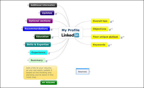 Linkedin profile mind map template version 20 now available - Mind