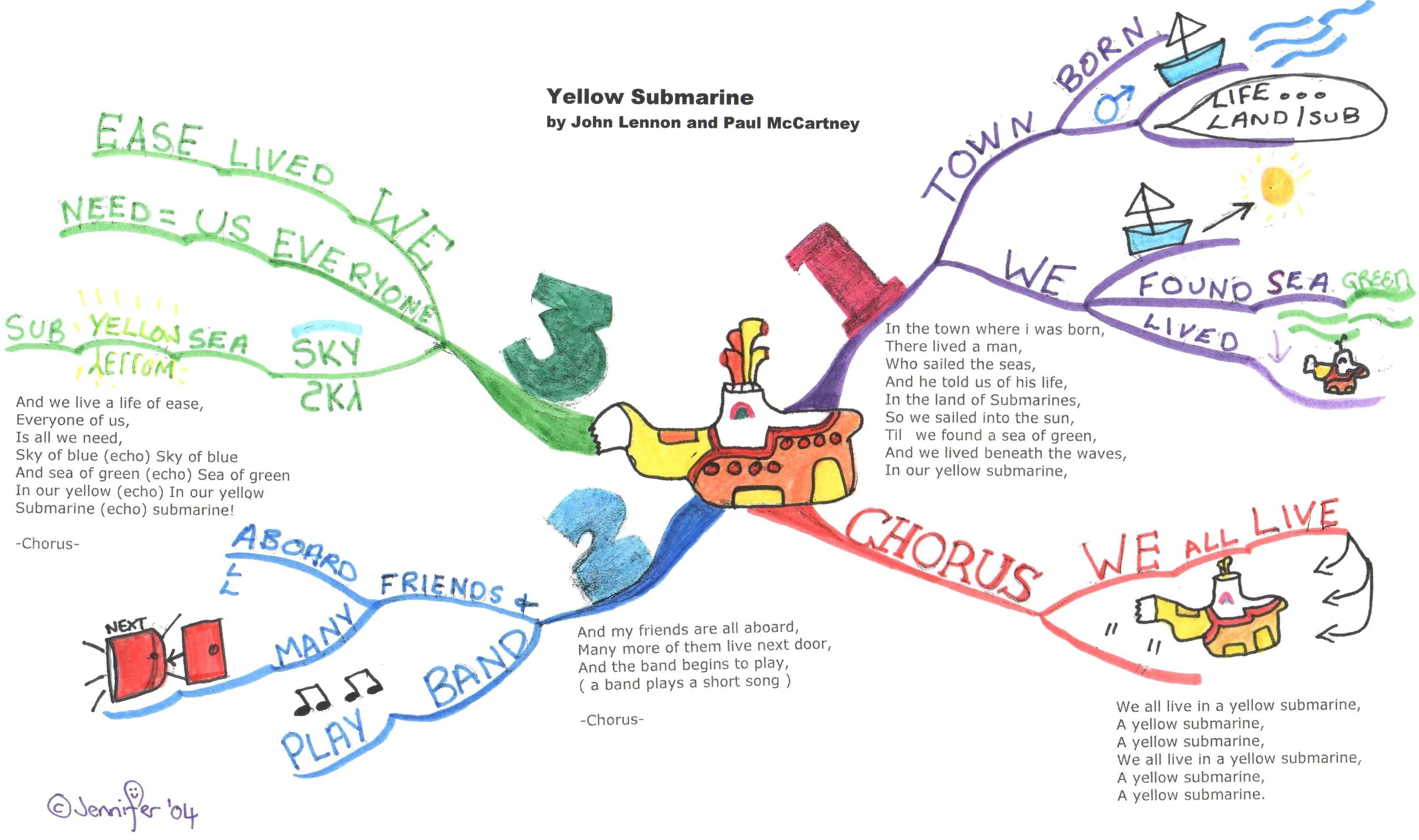 Mind Map Classification