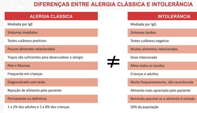 Intolerancias e alergias alimentares