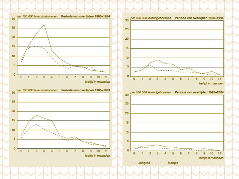 Grafiek: wiegendoodsterfte in de leeftijd van 7-365 dagen, per 100.000 levendgeborenen naar geslacht en leeftijd in maanden.