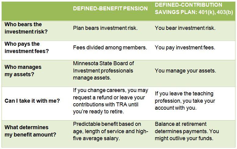 Pension basics  Teachers Retirement Association (TRA)