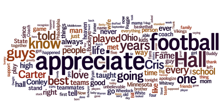 Cris Carter Hall Of Fame Speech Word Cloud