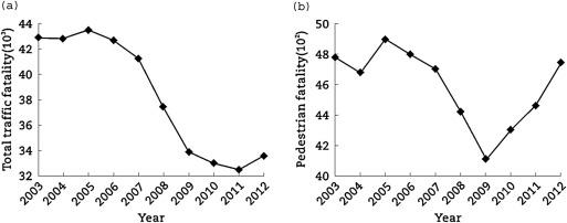 Des del 2009 hi ha hagut un repunt d'accidents amb vianants als EUA. A l'esquerra, nombre total de morts en accidents. A la dreta, nombre de vianants morts. / Judith Mwakalonge et al.