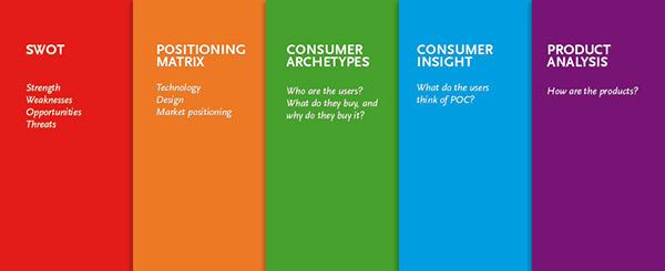 POC Branding Strategy on Behance