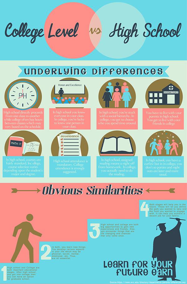 College vs High School Sample Infographic IT1 on Behance