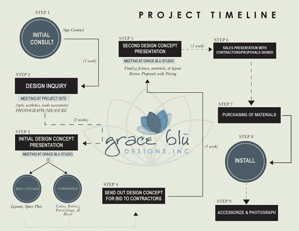timeline flowchart