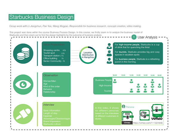 Starbucks marketing plan College paper Academic Service