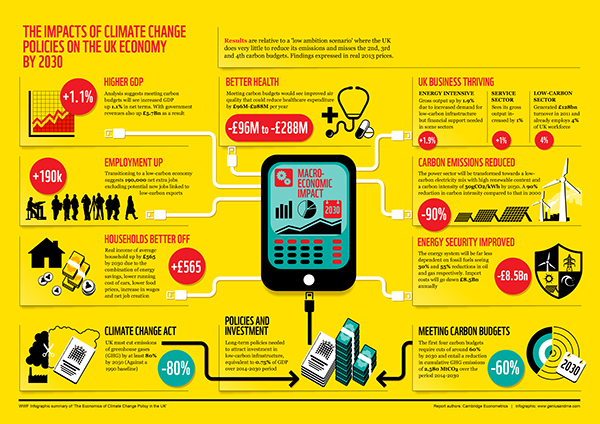 Executive summary infographics on Behance - executive summary