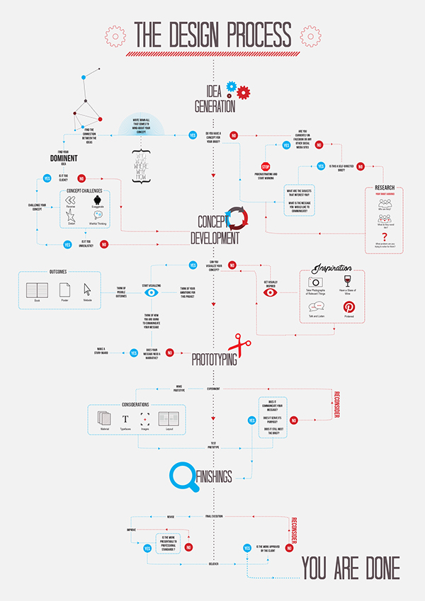 THE DESIGN PROCESS on Behance - flow chart format