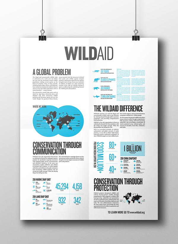WildAid Informative Poster on Behance