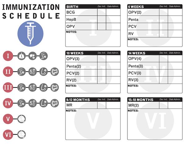 EZ Immunization Form - Records for Life 2013 on Behance