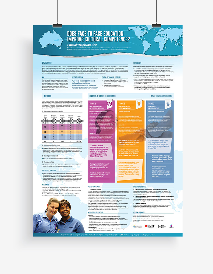 Academic Research Conference Posters on Behance - research poster