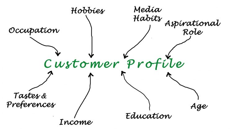 Customer Profile Template Finding Your ONE Person - Customer Profile Template