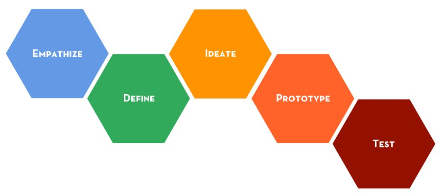 Human Centered Design In Our Lives \u2013 Adam French \u2013 Medium