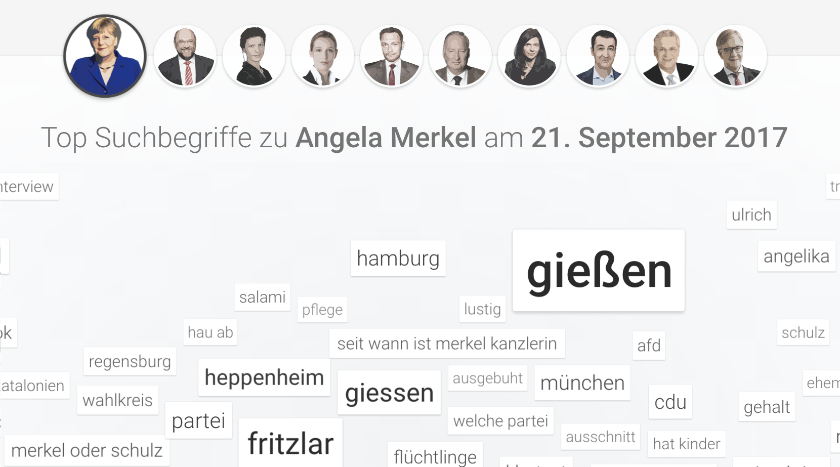 Second Hand Kinderkleidung Regensburg Döner Charts Eye Roll Gifs And Word Clouds Some Things We
