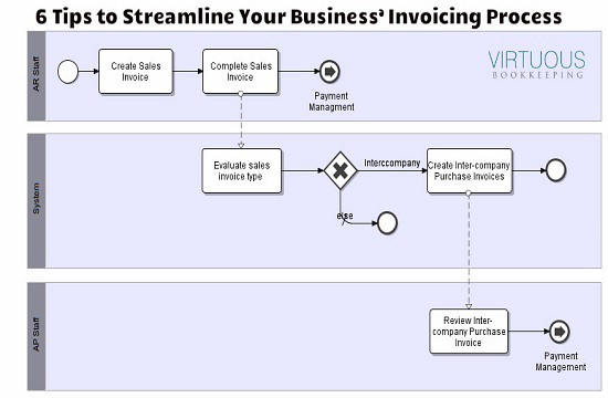 6 Tips to Streamline Your Business\u0027 Invoicing Process