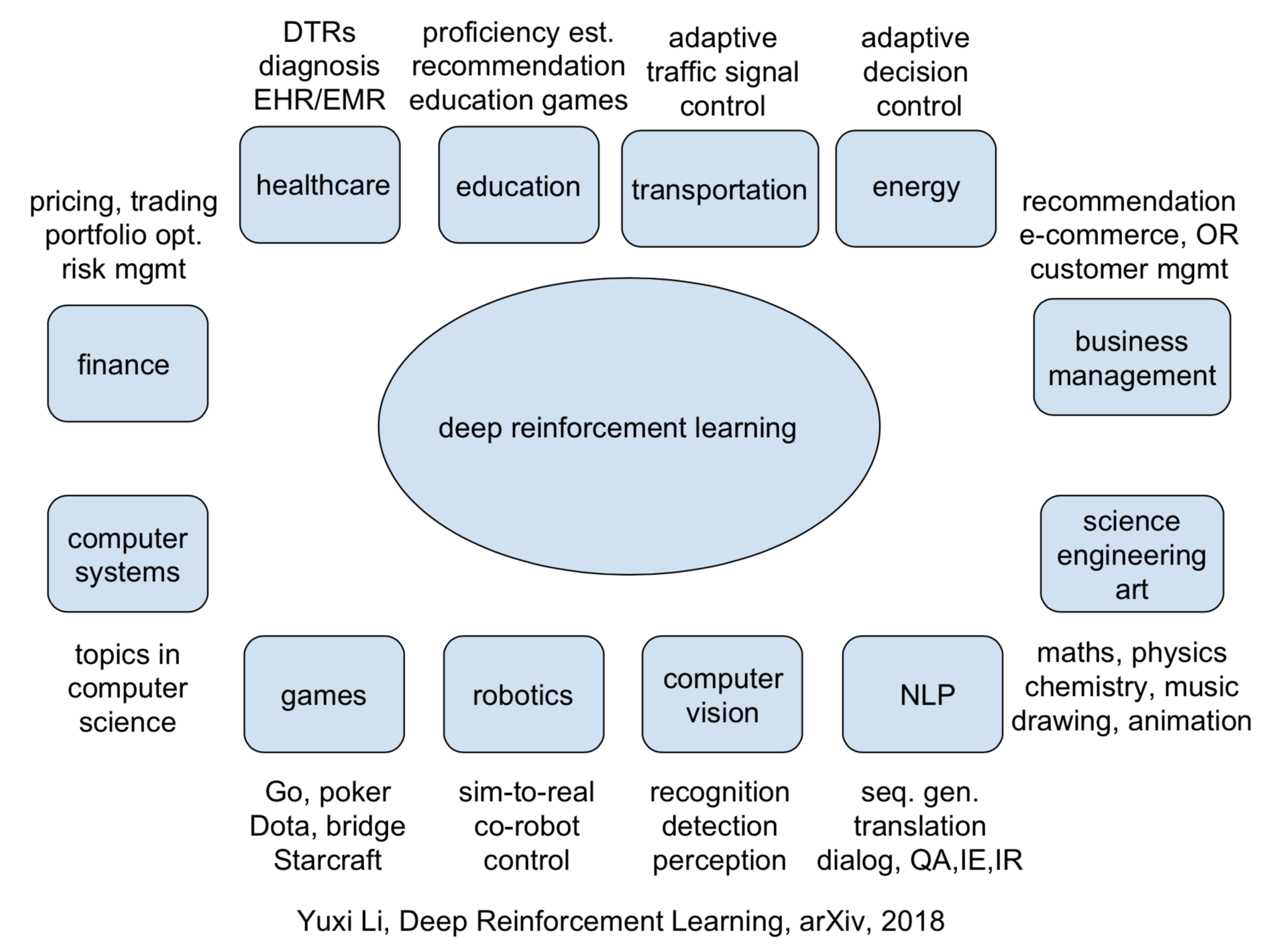 Renforce Learning Reinforcement Learning Applications Yuxi Li Medium