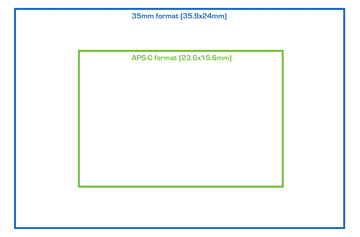 Sony A7 III vs a6500 \u2013 The 10 Main Differences