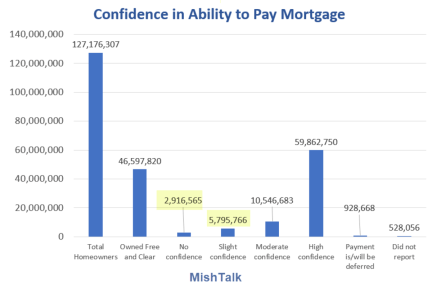 Confidence in Ability to Pay Mortgage 2021-07-28