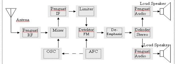 FM Receiver Block Diagram ELECTROPEDIA
