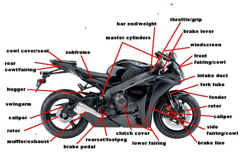 Basic Motorcycle Engine Diagram Wiring Schematic Diagram