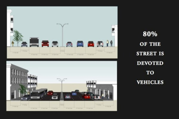 Six lanes of traffic and two lanes for parking takes up 80 percent of the street.