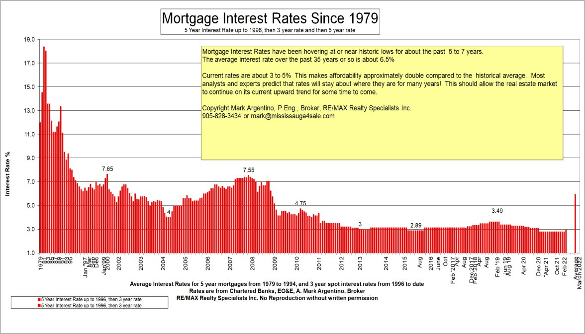 Bank Home Mortgage Rates Mortgage Interest Rates Bank Prime Rate Average Historical