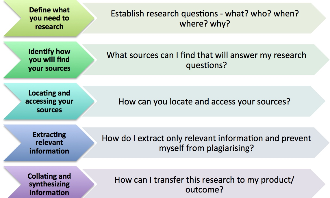 A step-by-step guide to the MYP Personal Project \u2013 The Heart, Head - sample research log template
