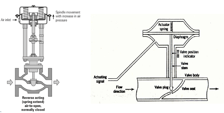 phase diagram answer key