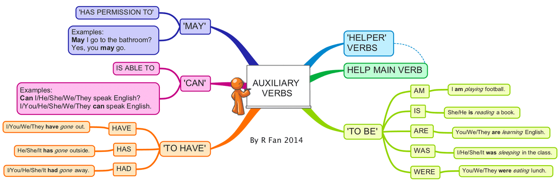 Auxiliary Verbs Mind Map Learning English