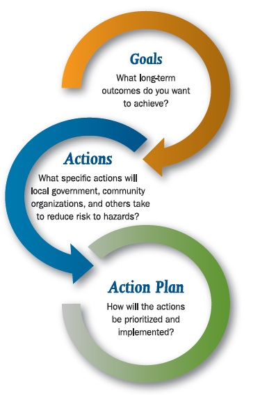 Beyond the Basics The Mitigation Strategy Goals, Actions, Action Plan