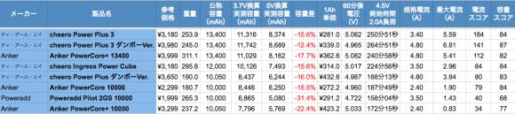 data_mobilebattery01