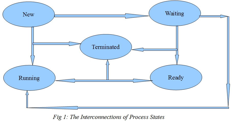 The Structures of Process Control Blocks (PCB) Kato Mivule\u0027s Tech - process block diagram