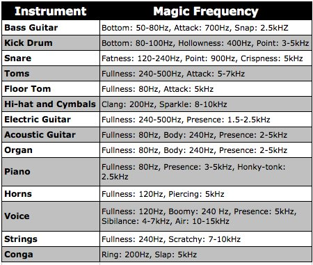 Magic Frequencies Magic Frequencies Pinterest Music production - prepare balance sheet