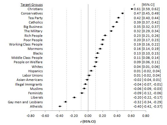 Forest plots in Excel \u2013 tilburg belief systems lab