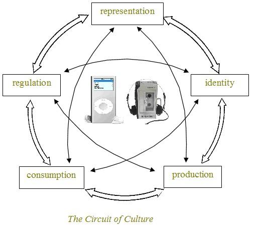 sony walkman diagram