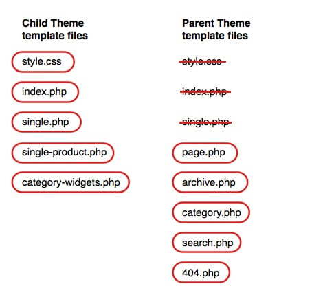Your Ultimate Guide To Working With WordPress Child Themes