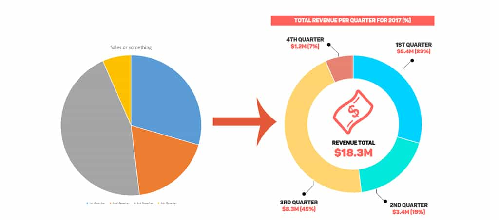 How to Make Your Pie Chart Look Awesome on PowerPoint