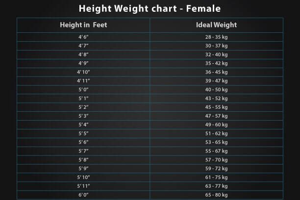 Height Weight Chart - 6 Tips for Children to Increase Height - ideal weight chart females