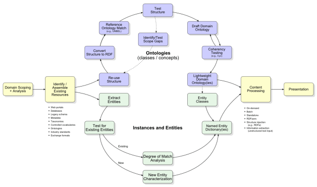 Ontology and Instance Build Methodology