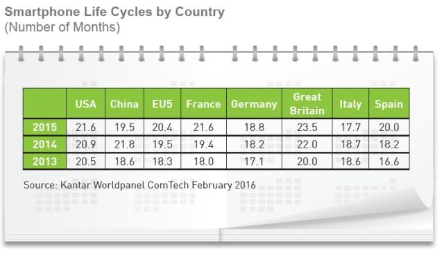 Smartphone Lyfe Cycles 2016