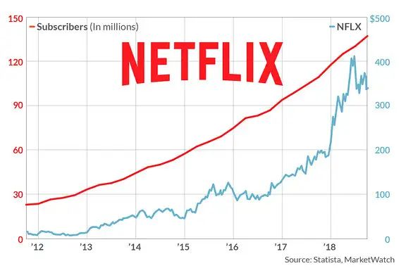netflix stock projections 2019