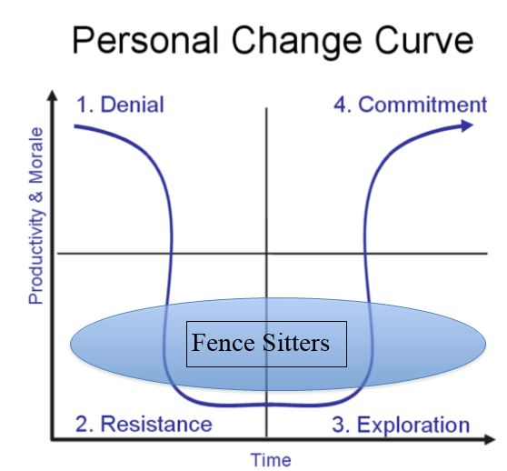 How to Deal with Change Resistance? - New Mexico