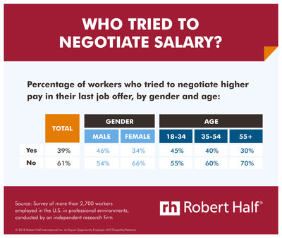 Starting Salary Negotiable or Not? - Feb 5, 2018